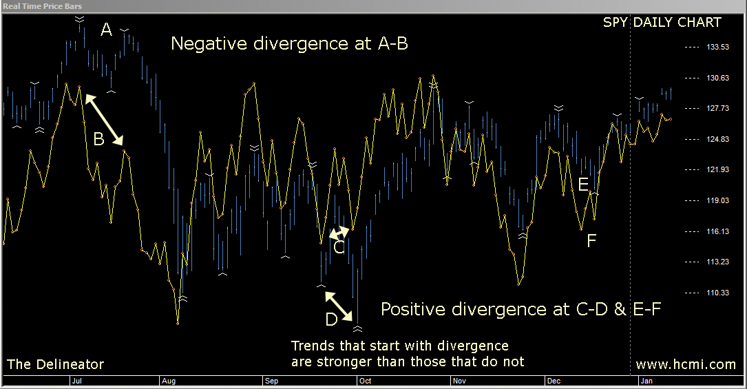 Positive and Negative Divergence on the Delineator predicts stronger trends